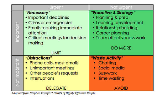 Table Adapted from Stephen Covey's book using the Eisenhower's Urgent/Important Principle